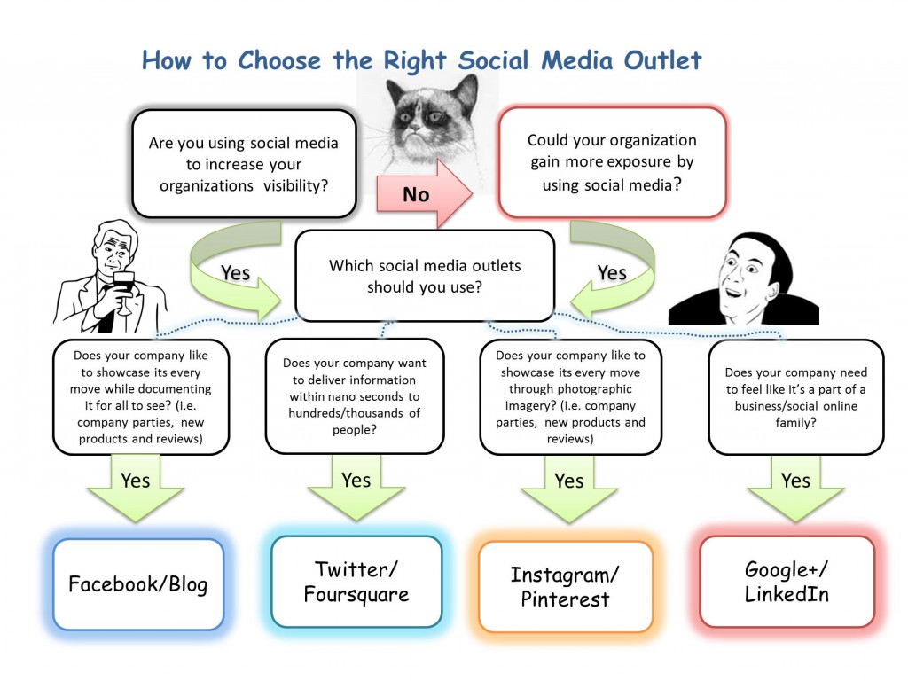 how to choose the right social media outlet for your